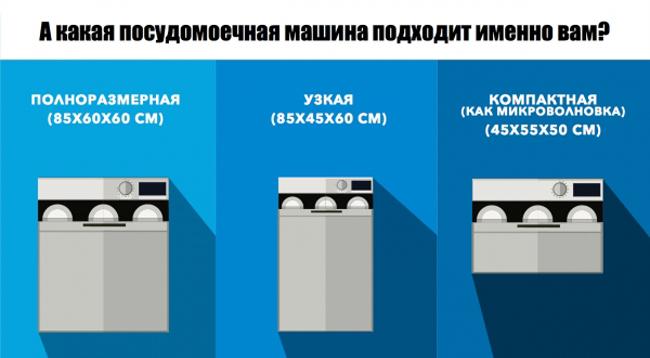 Как выбрать посудомоечную машину #2 - фото в блоге (гиде покупателя) hotline.ua