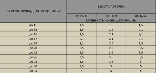 Как выбрать кондиционер #8 - фото в блоге (гиде покупателя) hotline.ua