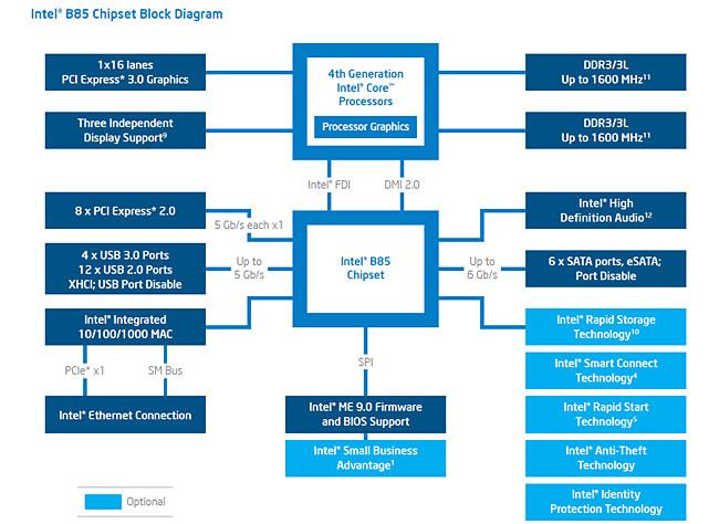 Блок-схема чипсета материнской