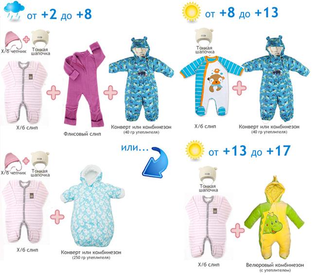 ffc70b6fdeb7c Как выбрать одежду для новорожденных #4 - фото в блоге (гиде покупателя)  hotline