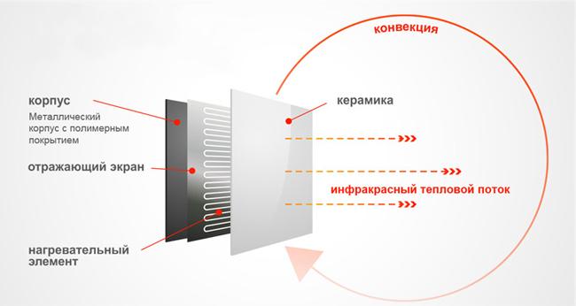 Как выбрать обогреватель #7 - фото в блоге (гиде покупателя) hotline.ua